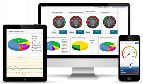 KPI Business Intelligence Dashboards